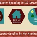 Fun Facts About Easter–How Much Did You Spend In 2013?