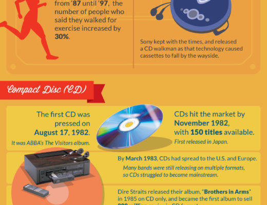 history of listening to music