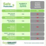 EcoSMART Safe Home Value Bundle Giveaway – Get Rid Of Pests Safely