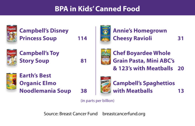 BPA Found in Campbell's Kids' Soup And Other Well Known Brands!