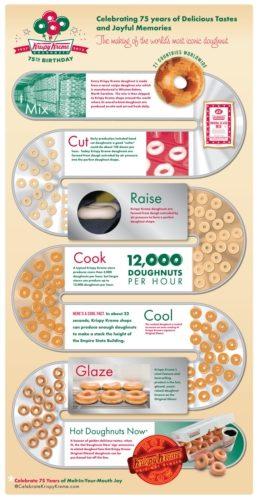 Free Krispy Kreme Treat On National Doughnut Day & The Making Of The OG!