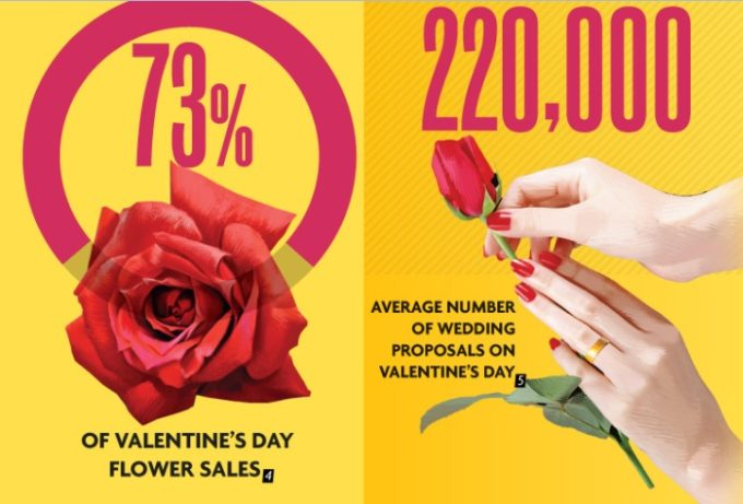 The Cost of Valentine's Day