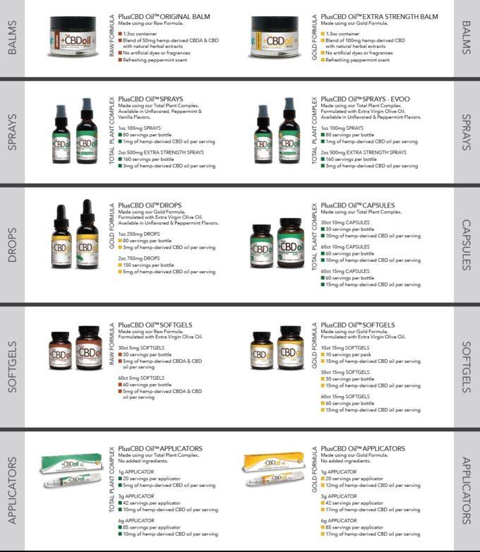 Shiftcon Love-Plus CBD Oil by CV Sciences